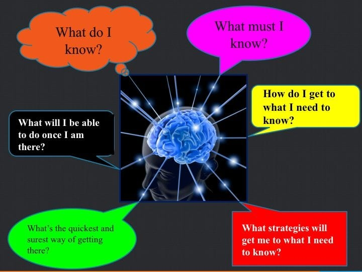 Metacognition creates the conditions for how one will think. These are some questions that metacognitively aware students will reflexively ponder as they navigate their learning task.