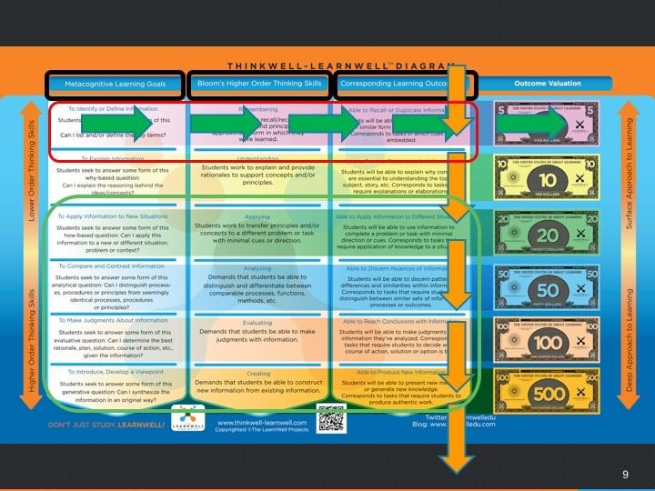 Used my more than 3,000 college and universities throughout the world, the ThinkWell-LearnWell Diagram helps align students' metacognitive functioning and cognitive activity with their learning outcomes. It then solidifies this process by helping students ascribe value to various cognitive processes. Download a PDF version for FREE at: https://www.thelearnwellprojects.com/tools/ Superficially, the diagram serves as a powerful metaphor that helps visualize learning phenomena in every learning environment. Functionally, it's used to: 1) differentiate commonly conflated thinking skills, 2) align critical cognitive components, and 3) ascribe value to learning outcomes. Holistically, students work horizontally and vertically from isolation toward integration as they develop into critical thinkers and deep learners.