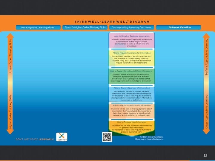 The third column features the most visible element of students learning. The outcomes in this column are the result of the preceding work. Download a PDF version for FREE at: https://www.thelearnwellprojects.com/tools/